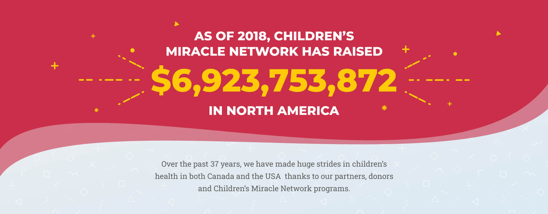 Slide 7 - As of 2018, Children's Miracle Network has raised $6,923,753,872 in North America. Over the past 37 years, we have made huge strides in children's health in both Canada and the USA thanks to our partners, donors and Children's Miracle Network programs.